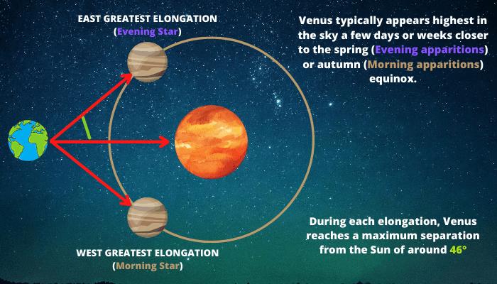 Venus at elongation