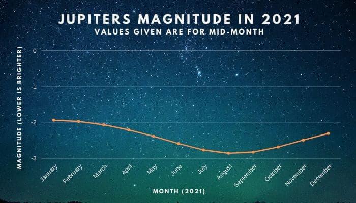 Jupiters magnitude in 2021