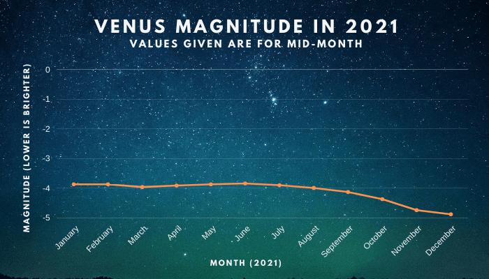 Venus Magnitude in 2021