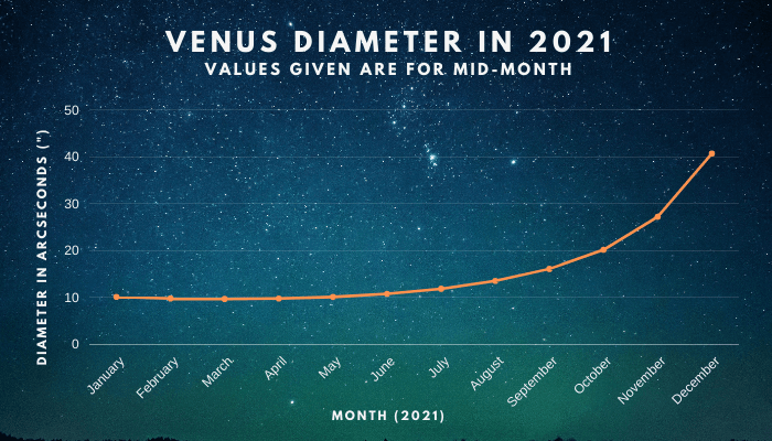 Venus diameter in 2021