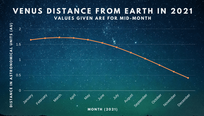 Venus distance from earth in 2021