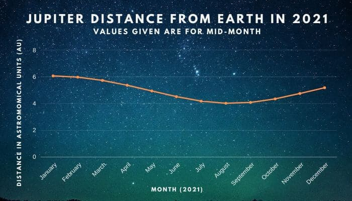 Jupiter distance from earth in 2021