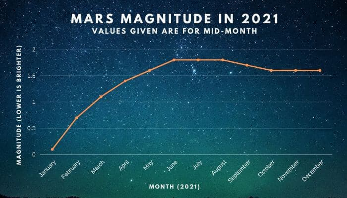 Mars Magnitude in 2021