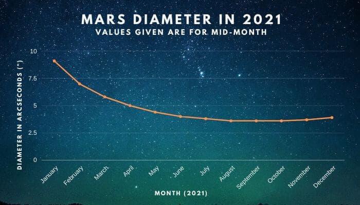 Mars diameter in 2021