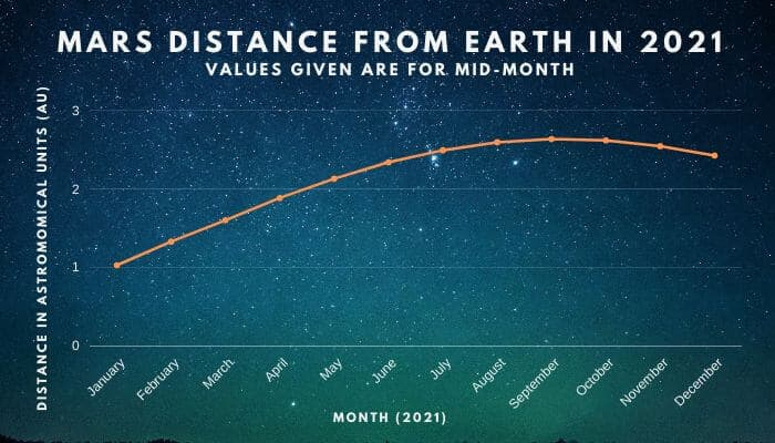 Mars distance from earth in 2021