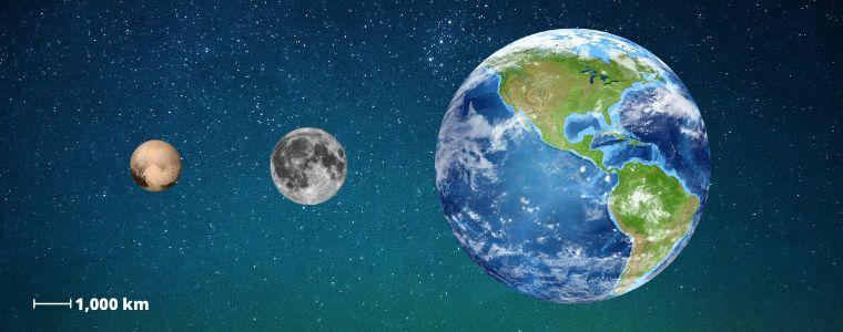 Pluto size compared