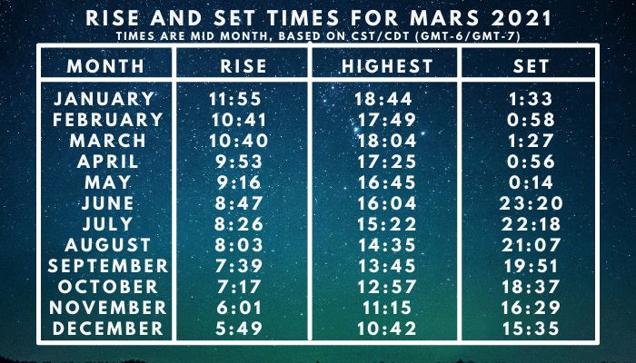 Rise and set times for mars 2021