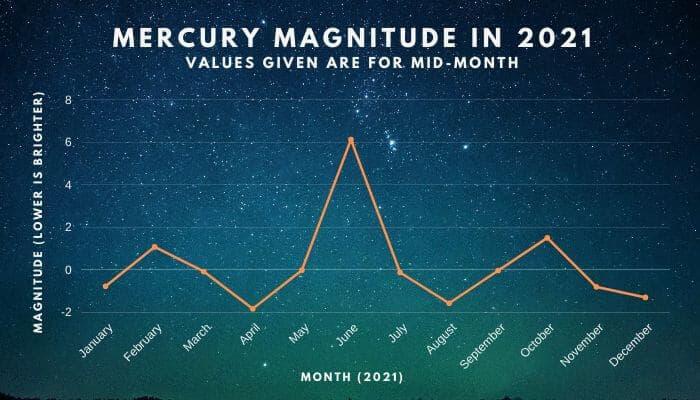 Mercury Magnitude